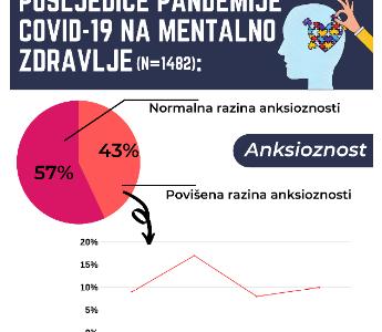 Mentalno zdravlje građana za vrijeme zdravstvene krize