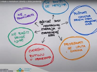 Psiholozi Poliklinike u videu podrške za djecu i mlade grada Zaprešića povodom Svjetskog dana mentalnog zdravlja u zdravstvenoj krizi